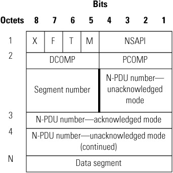 Packet Transmission Between MS and SGSN :: Chapter 8: User