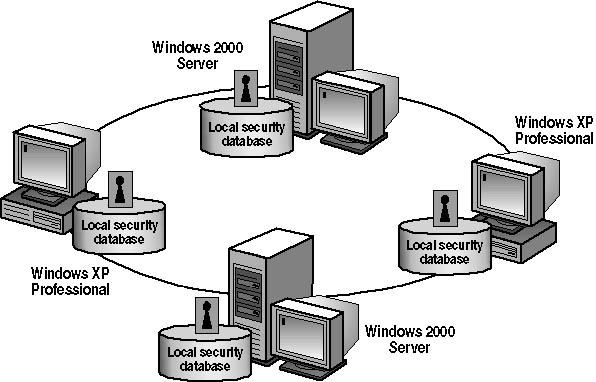 workgroup and domain A domain is a collection of servers and clients that are managed by a central  security system in windows 2000, this central security system is known as active .