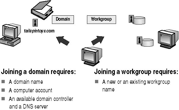 workgroup and domain During installation, you can select to deploy forefront tmg enterprise in a  domain environment, or in a workgroup environment this topic is.