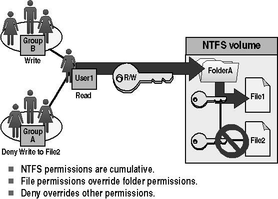 ntfs system permissions