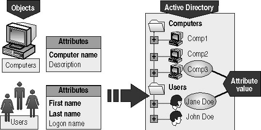 sample active directory structure