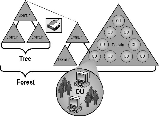 Practical organization structure in active directory evolveum.