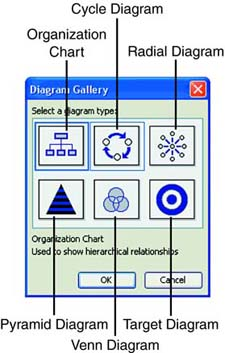 the diagram gallery dialog box
