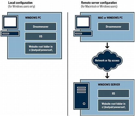 This image shows the components of the following configurations: a local configuration for Windows users, and a remote server configuration for Macintosh and Windows users.