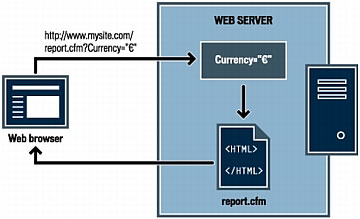The following illustration shows how an application server processes a URL parameter.