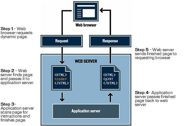 This image shows how the web server handles a request for a dynamic page.