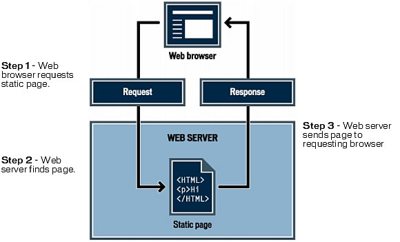 This image shows how the web server handles a request for a static page.