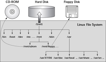Understanding the Linux File System :: Chapter 7: Red Hat