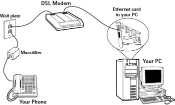 deciding how to connect to the internet chapter 13 internet rh etutorials org pldt dsl connection diagram dsl modem connection diagram