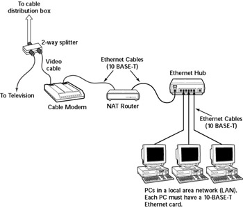 similiar cable internet connection keywords cable wiring diagram charter home wiring diagrams on cable internet